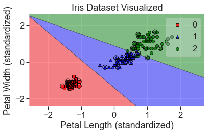 Visualizing Machine Learning on Iris Dataset | Analytically