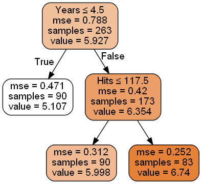 Exploring Decision Trees in Python | Analytically Speaking